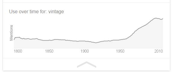 Popularity of the term 'Vintage' over time.